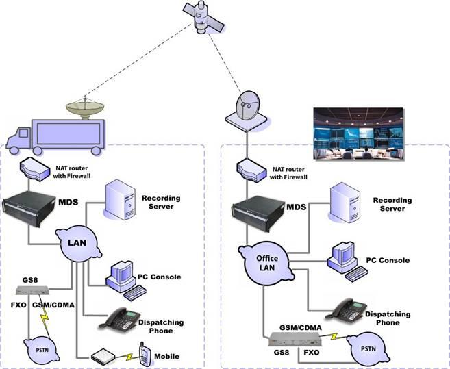 gsm-r调度通信系统结构示意图
