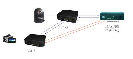 选配 功率放大器 选配 天线升降杆 选配 dc/ac逆变器 选配 其中无线多